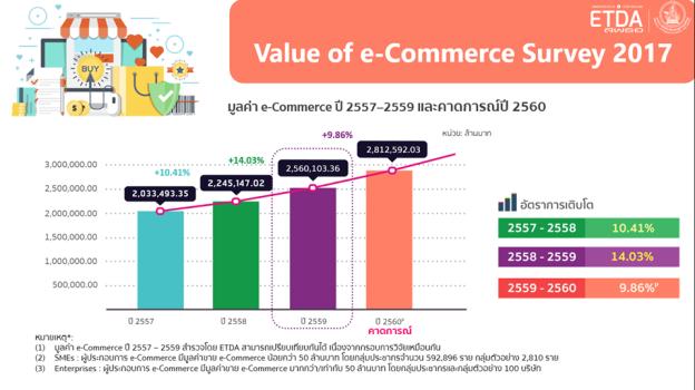 Ecommerce Survey 2017 - ETDA.png